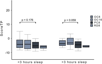 Impact of sleep deprivation on medium-term psychomotor and
