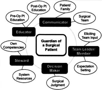 What is the future of training in surgery? Needs