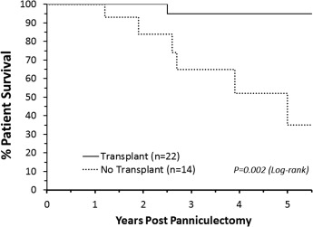 Impact of panniculectomy on transplant candidacy of obese
