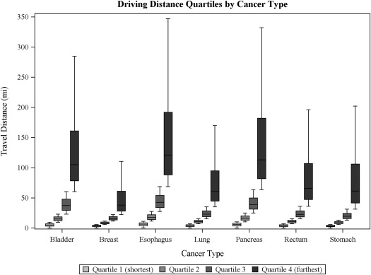 Patient characteristics associated with undergoing cancer