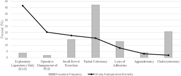 Outcomes of hospitalized patients undergoing emergency