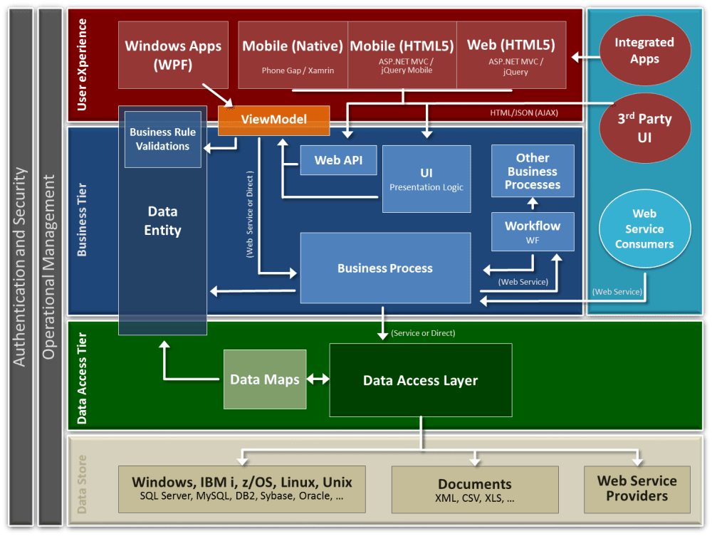 medium resolution of accelerator architecture