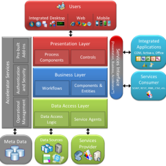 Application Integration Architecture Diagram Mercruiser Alpha One Trim Pump Wiring Software Design And Surround Technologies Accelerator High Level