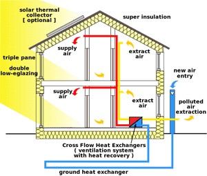 passive solar heat