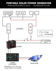 portable-solar-generator-solar-burrito-diagram1