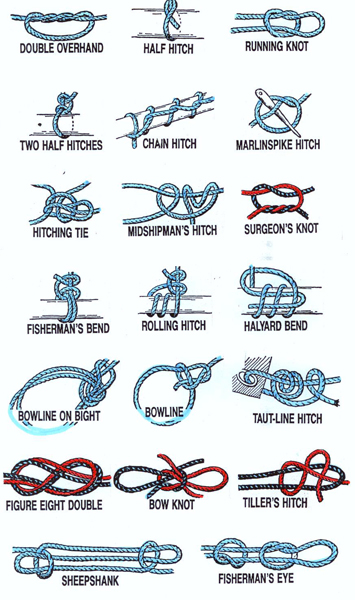 How to basic knots how to for Fishing knots pdf