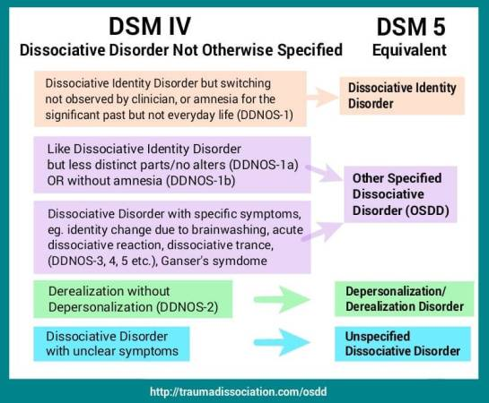 Dissociative Disorder Not Otherwise Specified (DDNOS) and Other Specified Dissociative Disorder (OSDD). DSM IV and DSM 5 information. Most forms of DDNOS are now classed as OSDD.
