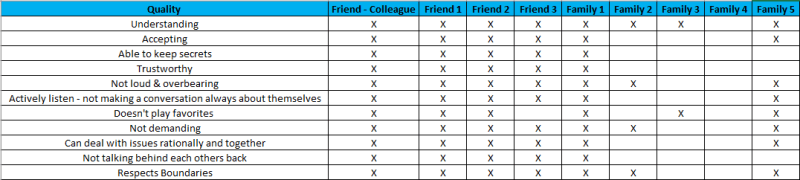 Attributes-Worksheet-Screenshot-300x67 Struggling with guilt for not being being close with my family.