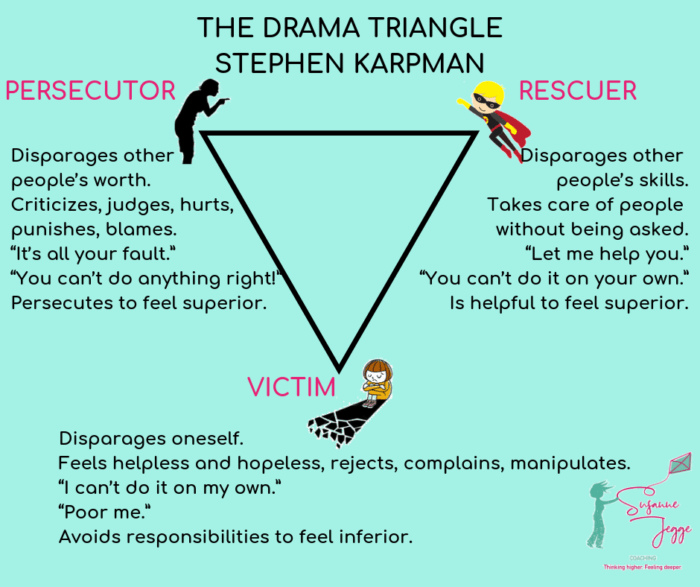 The three roles in the Drama Triangle: the Persecutor, Rescuer and Victim's role