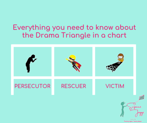 The Drama Triangle summarized in a chart