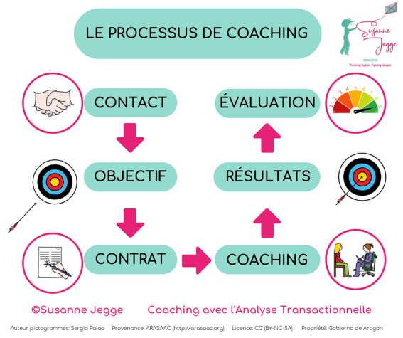 le processus de coaching