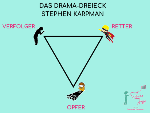Das Drama-Dreieck