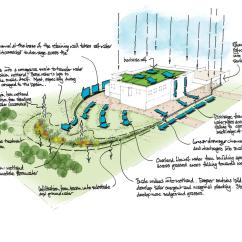 Green Roof Water Runoff Diagram 3 Phase Plug Wiring Uk Victoria Park Health Centre Leicester