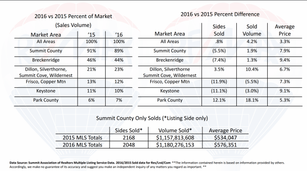 Summit County real estate statistics 2016