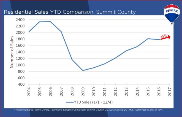 Summit County number of sales