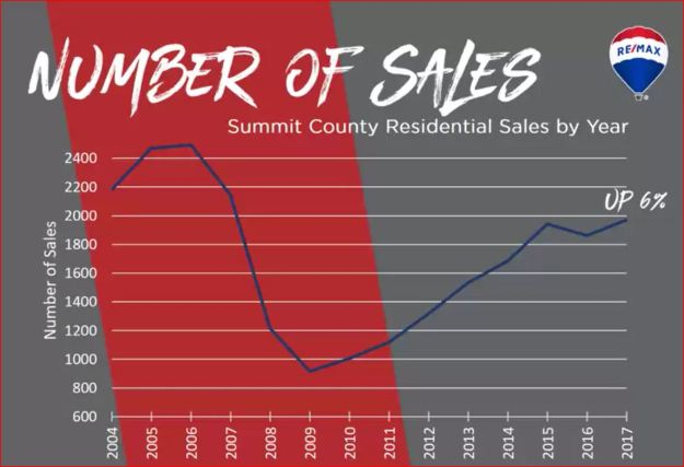 number of sales by town in Summit County, Colorado