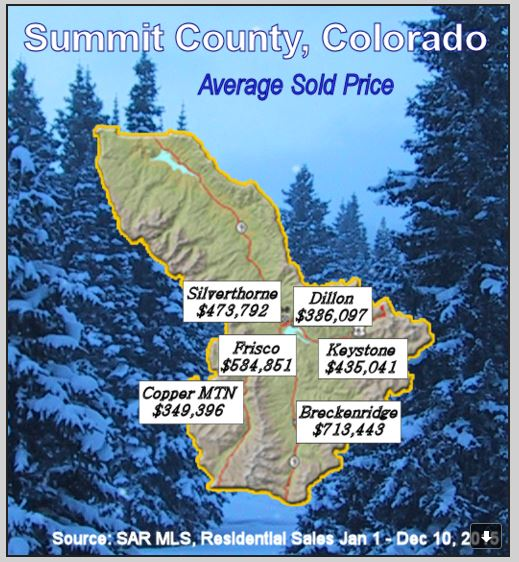 Average sold prices in Breckenridge and Summit County Colorado