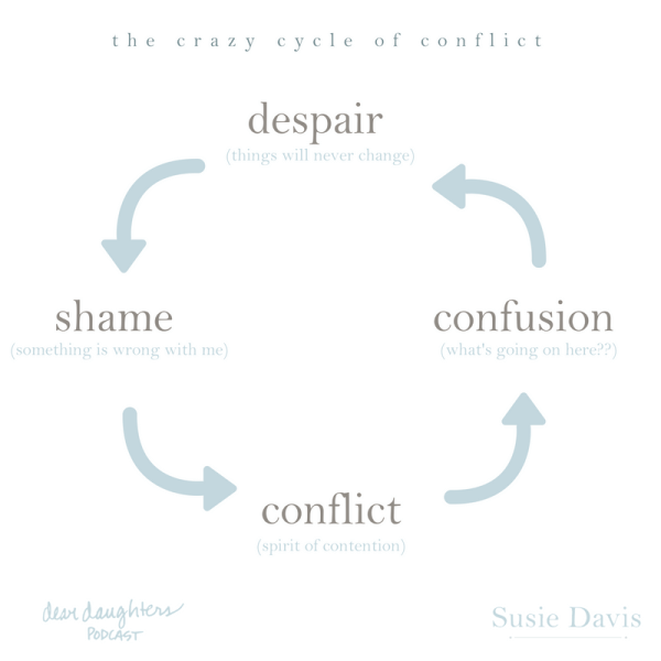 susie-davis-cycle-of-conflict