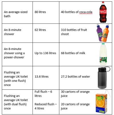 (Waterwise, 2011; Coca-cola, 2017; DWS Wholesale Ltd, no date; Asda, 2017; ClipartFest, 2016; Alamy, 2017)