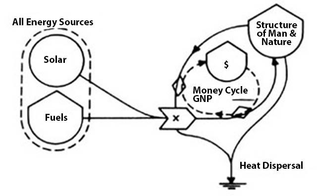 Energy, Ecology & Economics