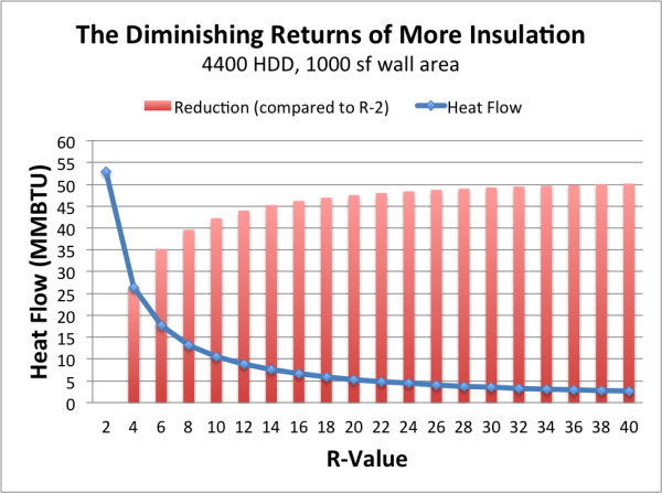 A bar graph overlapped with a line graph showing the diminishing returns of more insulation