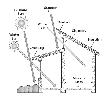 A cross-section of a home and different sun angles shows how passive solar may be achieved.