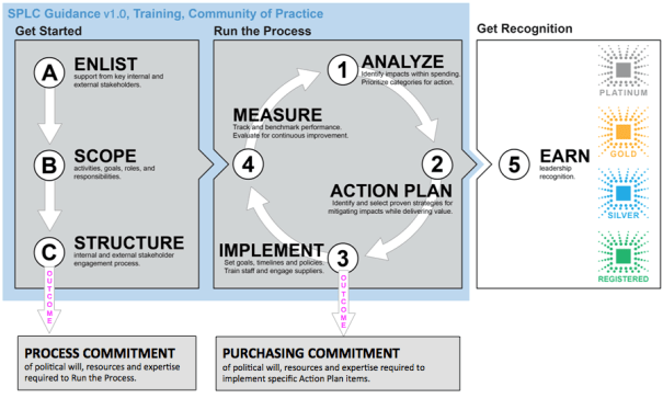 "This diagram is the same as the Guidance v1.0 diagram above, with two exceptions.  There is an arrow pointing out of the Enlisting Support step that says ""Outcome: Process Commitment: Political will, resources and technical expertise"" and there is a similar arrow pointing out of the Implementation step in the Running the Process cycle, which reads ""Outcome: Purchasing Commitment: political will, resources and technical expertise"""