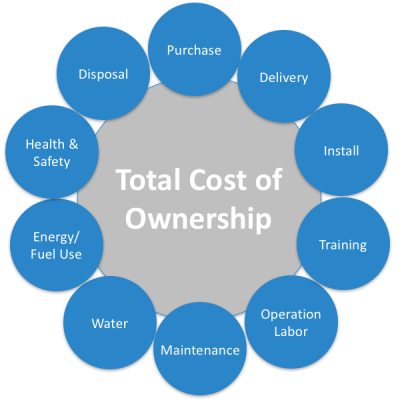 Total Cost Of Ownership >> Total Cost Of Ownership User Group Sustainable Purchasing