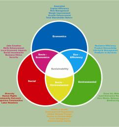 sustainable development philosophy illustration [ 1502 x 1168 Pixel ]