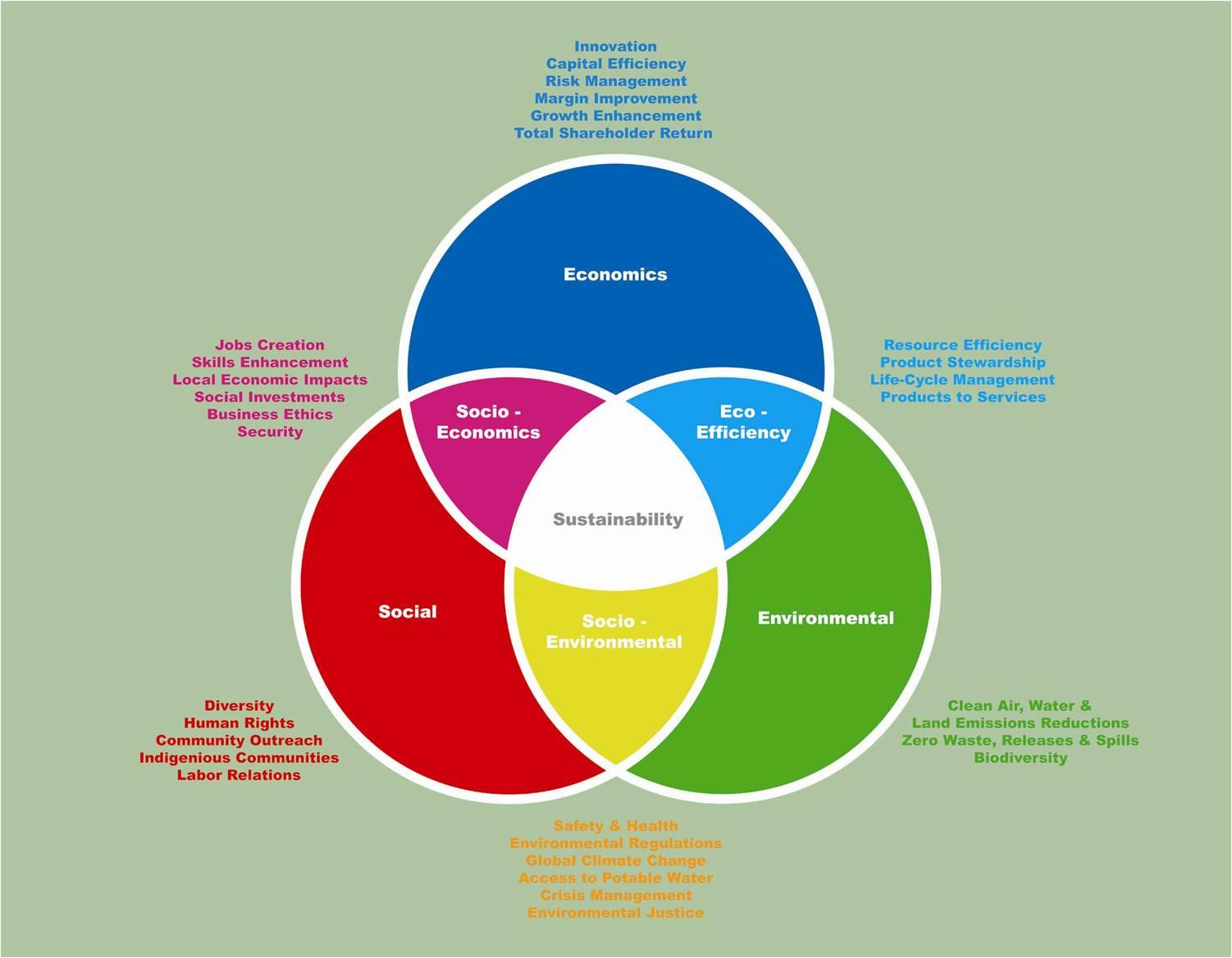 hight resolution of sustainable development philosophy illustration