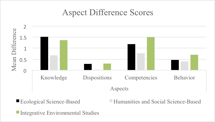 Environmental Literacy in Environmentally Themed Higher