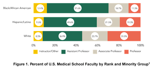 Importance of Diversity in American Surgical Leadership