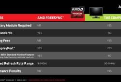 Inilah Alasan Kenapa Monitor AMD FreeSync Punya Harga Lebih Murah