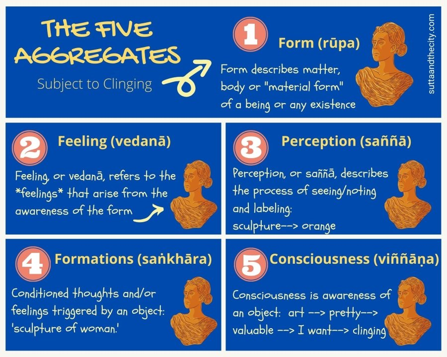 A depiction of the Five Aggregates through a series of five images of an orange sculpture of a woman against a blue background. The sculpture is used to demonstrate the aspect of each of the five aggregates, including Form, Feeling, Perception, Formations and Consciousness