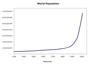wordl-population