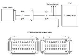 "Suzuki GSXR 1000 Service Manual: DTC ""c91"" (p0500"