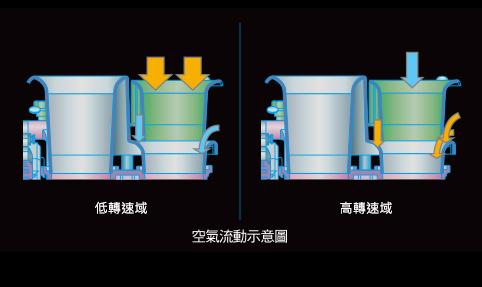 多層進氣歧管(S-DSI)
