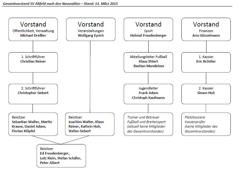 Die komplette Vorstandschaft des SV Altfeld