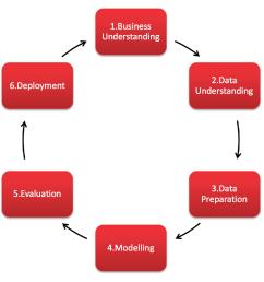 diagram showing the stages of the crisp dm process [ 1172 x 1088 Pixel ]