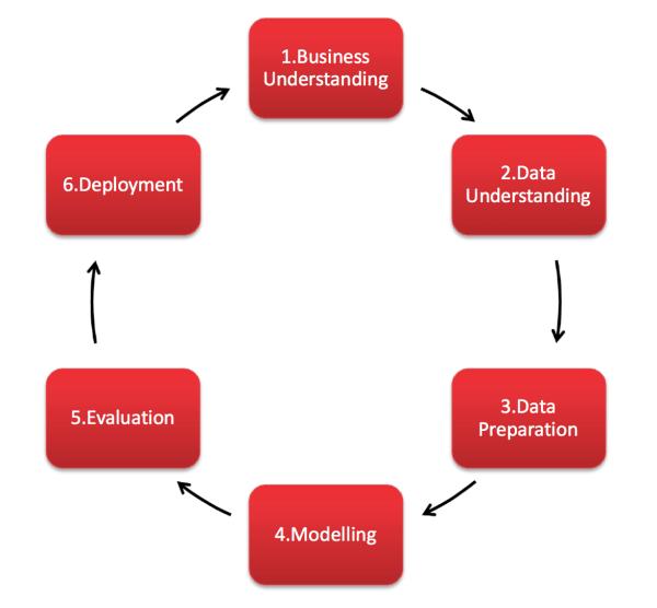 Crisp-dm Methodology