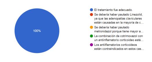 svamc-caso-clinico-Pasteurella-respuestas