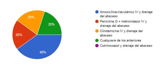respuestas-caso-infeccion-cervical-5