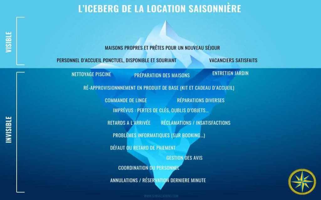 Iceberg Conciergerie Agence Immobilière Location saisonnière