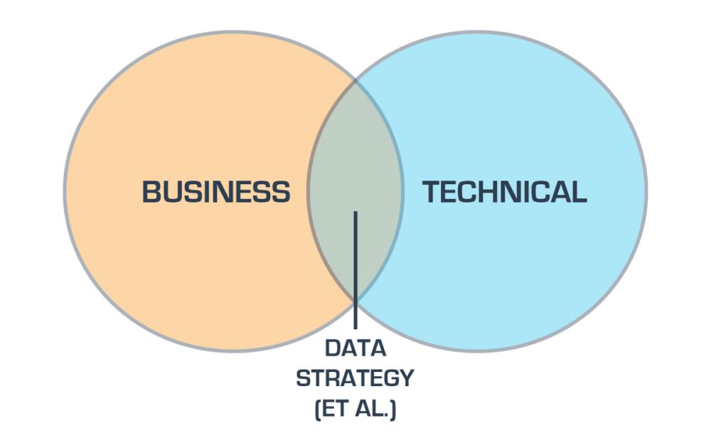 medium resolution of the venn diagram of data strategy