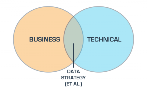 small resolution of the venn diagram of data strategy