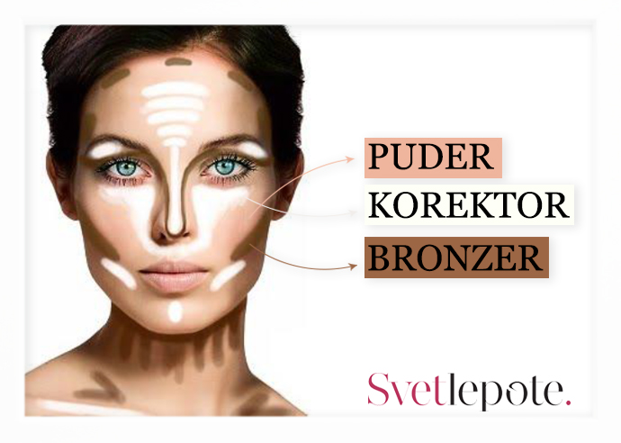 tacika 3 Konturisanje lica   istaknite lice kao profesionalacsminka lepota %tag