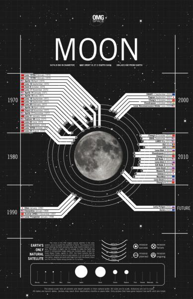 Čovek na Mesecu: istina ili prevara 2