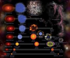 Zvezde eksplodiraju, zar ne? 2