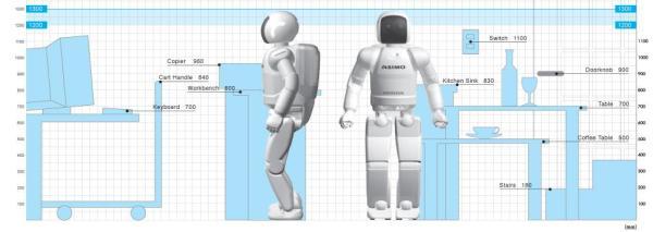Ko je ASIMO robot? 1