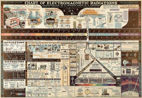 Slika dana: Elektromagnetno zracenje [10.09.2013]